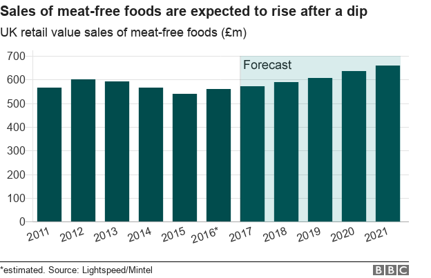Rise in meat-free products
